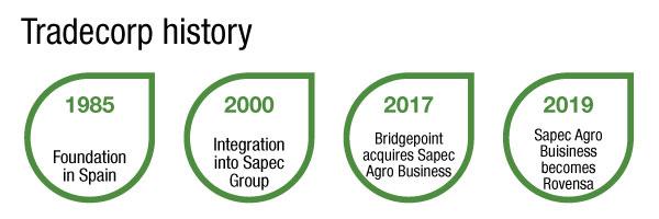 Tradecorp history