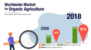 WORLDWIDE MARKET FOR ORGANIC AGRICULTURE