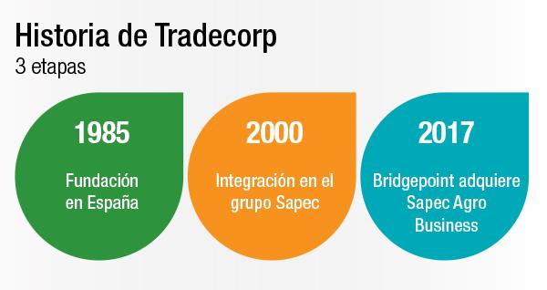 Historia-Tradecorp