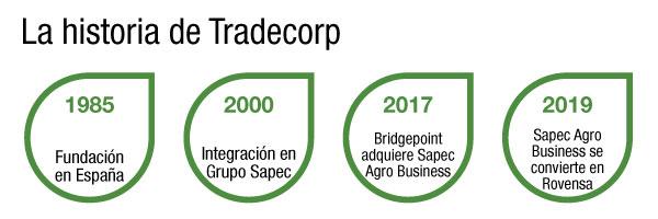 historia tradecorp 2020