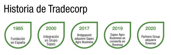 historia de Tradecorp